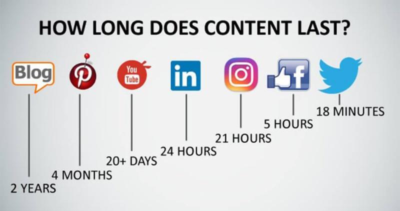 Lebensdauer Social Media Posts